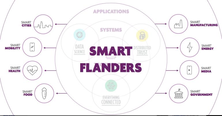 SmartFlanders