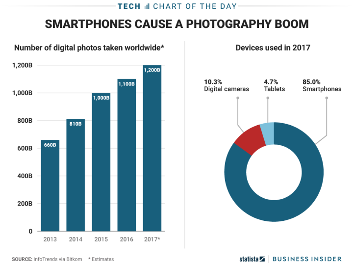 people-will-take-12-trillion-digital-photos-this-year--thanks-to-smartphones